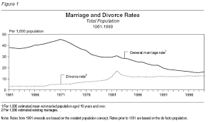 Graph  Marriage and Divorce Rates  Statistics New Zealand