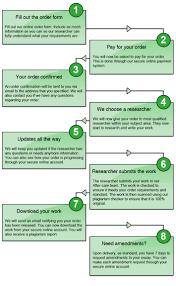 Sample Of Process Essay Writing Www Essay Apa Format Argumentative Essay Outline How To Write An