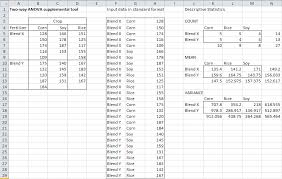how to make anova table in excel unbalanced factorial anova real statistics using excel