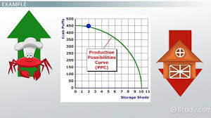 production possibilities curve definition u0026 examples video