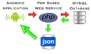 android json introduction to the android php mysql databases and json mini
