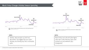 black friday 2013 target spending 2016 holiday shopping predictions europe and asia pacific
