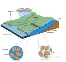Groundwater Table Groundwater System Realtime Groundwater Level Groundwater