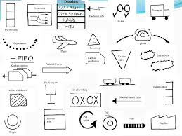 Map Symbols How To Create A Value Stream Map Mapping Your Value Stream Vsm