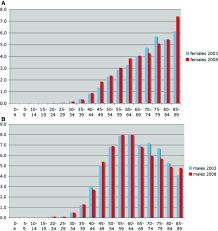trends in clinical demographic and biochemical characteristics