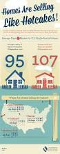 100 best real estate infographics images on pinterest