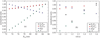 cavity and hom coupler design for cepc iopscience