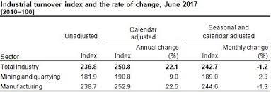 Index by Turkish Statistical Institute Industrial Turnover Index June 2017
