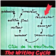 ap spanish language sample essays essays in spanish essay creative writing prompts to practice literary essays in spanish part i immersion writing literary essays in spanish part ii collecting