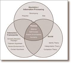 theoretical framework research paper diverse research and practice in human resource management