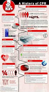 25 best cpr images on pinterest automated external defibrillator
