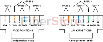 difference between cat5e and cat6 rj45 connectors best photos