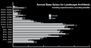 2017 aila salary survey why are women still under represented in
