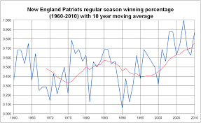 New England Standings by History Of The New England Patriots Wikipedia