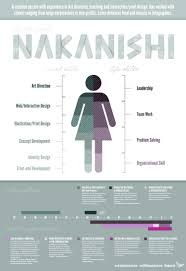 Resume For Non Experienced Infographic Resume For A Designer Visual Ly