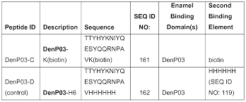 patente ep2413948a2 peptide compositions for oral care systems