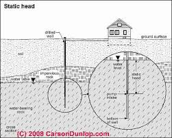 well flow rate well yield u0026 water quantity explained problems