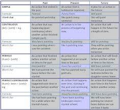 math worksheet in english grammar tenses table verb tenses