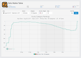 hurricane irma zello walkie talkie app tops app store ahead of