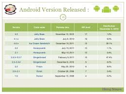 android os releases seminar report on android os