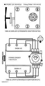 solved i need a firing order diagram for a 2000 chevy fixya