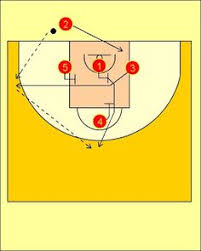 basketball plays out of bounds box plays coach u0027s clipboard