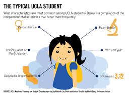 Neutral Connotation The Quad Life As An Average Ucla Student Daily Bruin