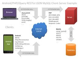 android json android php jquery restful json mysql client server overview don