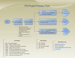 Project Project Management Change Request by Program Management Process Templates Return To Project
