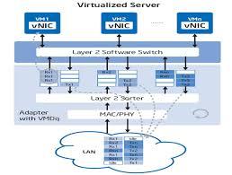B Oausstattung Prozessorarchitekturen Und Sr Iov U003c Virtualisierungstechniken