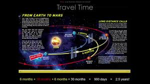 How Long To Travel To Mars images How much time does it take for light to travel from earth mars jpg