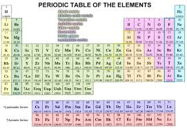 Ta Periodic Table The Most Important Inventions And Discoveries Of The Humanity