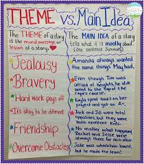 teaching main idea vs theme anchor charts theme anchor charts
