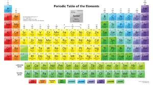how is the periodic table organized inspiration periodic table arranged in groups ibcltd co