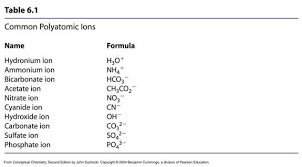 what are some compounds that contain both ionic and covalent bonds
