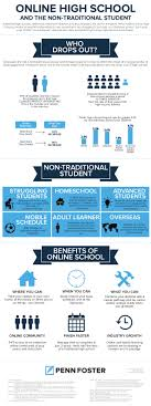 is online high school online high school and the non traditional student infographic
