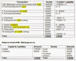 show the accounting equation on the basis of the forming transaction and prepare balance sheet on the basis of last transaction
