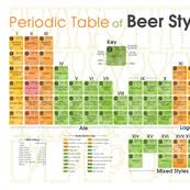 Beer Periodic Table Periodic Table Fabric Wallpaper U0026 Gift Wrap Spoonflower