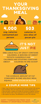 may want to rethink that gravy infographic smarthealthtoday