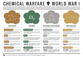 when chemicals became weapons of war 100 years of chemical weapons