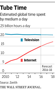 youtube tops 1 billion hours of video a day on pace to eclipse tv