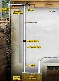 Best Basement Sump Pump by Hi U0026 Dry Water Powered Backup Sump Pump 1 In Emergency