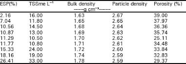 density of table salt effect of salts on bulk density particle density and porosity of