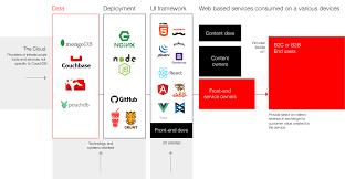 couchdb design document editor a possible ecosystem for couchdb applications falliganz medium