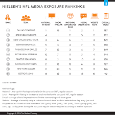 what nfl team has the most fans nationwide who s america s nfl team nielsen s media exposure rankings detail
