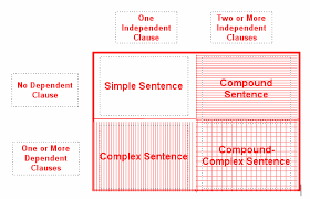 english grammar solution type of sentence basic type of sentence
