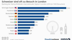 themse gezeiten london london ist vielen schweizern einen besuch wert handelszeitung