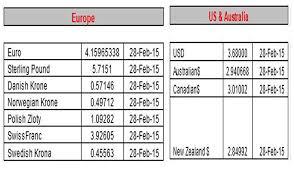 compare bureau de change exchange rates mv forex currency exchange rate dubai candlestick patterns forex