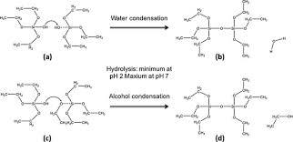 design fã r nã gel sol gel based materials for biomedical applications sciencedirect