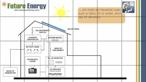 off grid floor plans how does an off grid solar pv system work youtube